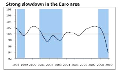 Slowdown in Europe